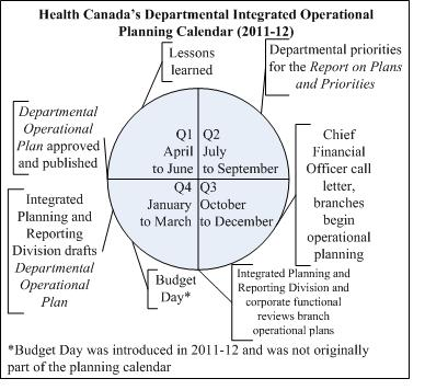 Health Canada's departmental integrated operational planning calendar (2011-12)