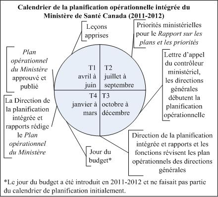 Calendrier de la planification op�rationnelle int�gr�e du Minist�re de Sant� Canada (2011-2012)
