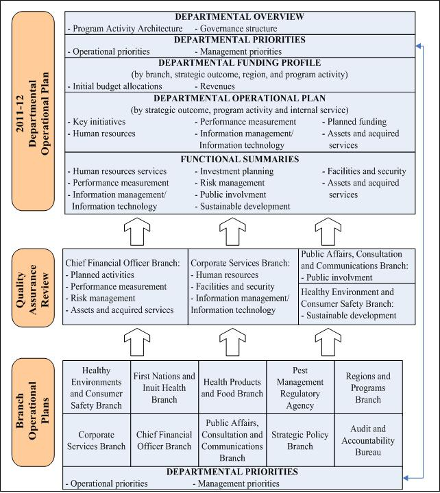 Departmental integrated operational planning process