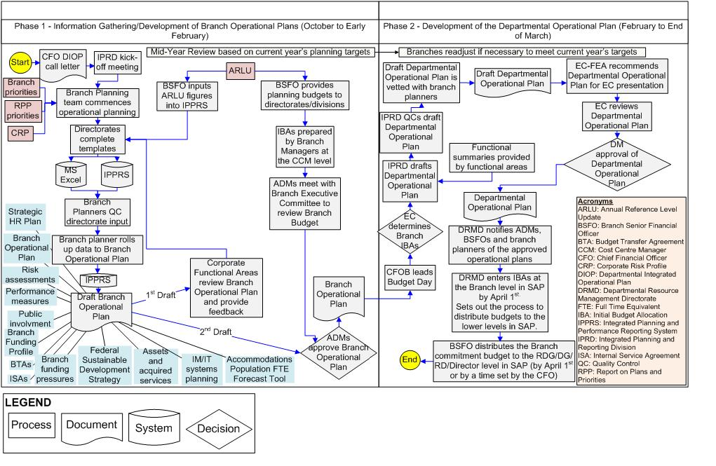 Departmental integrated operational planning process chart