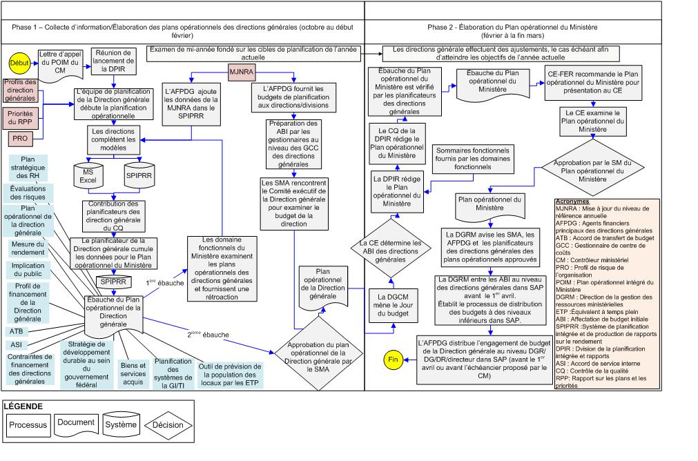 Diagramme du processus de planification op�rationnelle int�gr�e du Minist�re