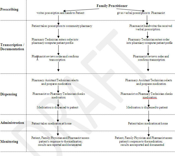 Figure 4: Sample Medication-Use Process Map for NAME Z