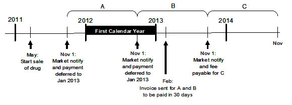 Figure 1 shows an example of when payments would be due for a product commencing sale in May 2011.