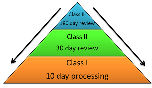 The Three-Class Review System for Product Licence Application