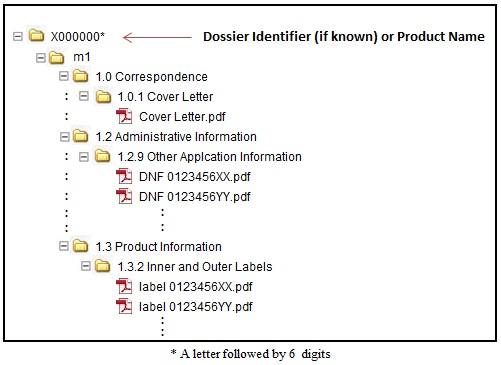 Figure 3: Sample folder structure for a DNF transaction for human drugs