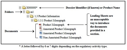 Figure 1: Folder structure for a Response to a Clarification Request