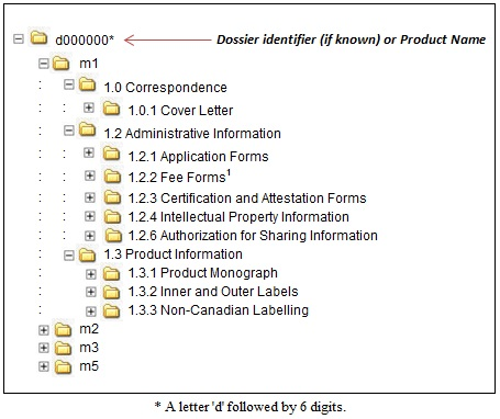 Figure 2: Sample Folder Structure for a DIN Application