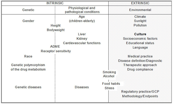 Classification of intrinsic and extrinsic ethnic factors