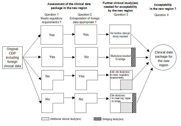 Assessment of the clinical data package (CDP) for acceptability