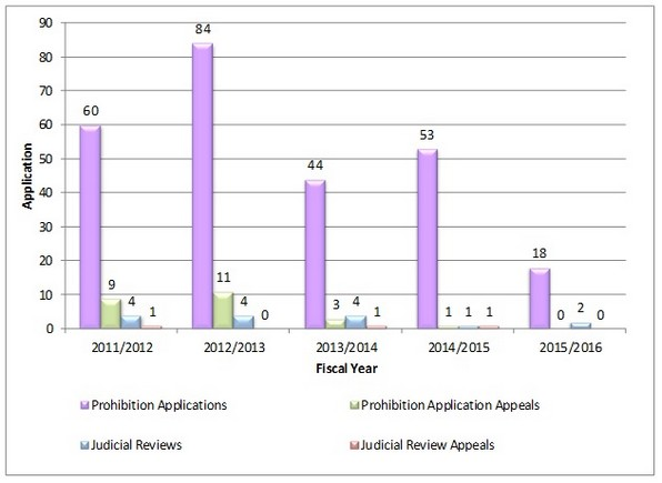 Prohibition and Judicial Review Applications Initiated Per Fiscal Year