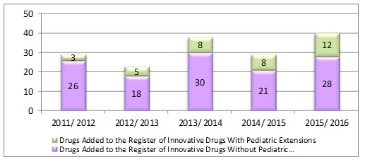 Human Drugs Added to the Register of Innovative Drugs