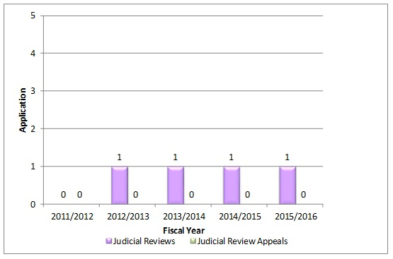 Judicial Review Applications Initiated Per Fiscal Year