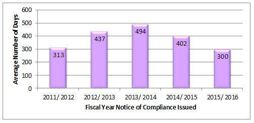 Average Number of Days on IP Hold by Fiscal Year in which Notice of Compliance was Issued