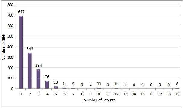 A Snapshot of the Patent Register as of March 31, 2015: Number of Patents Per Drug Identification Number (DIN) on the Patent Register
