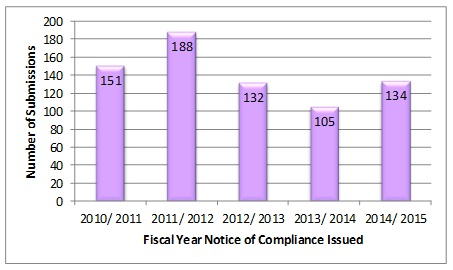 Number of Submissions Previously on IP Hold by Notice  of Compliance Date