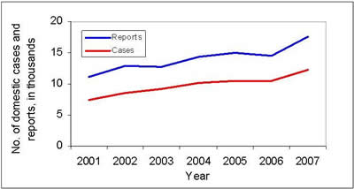 Figure 1: Number of domestic reports and cases of adverse reactions (ARs) received by Health Canada from 2001 to 2007