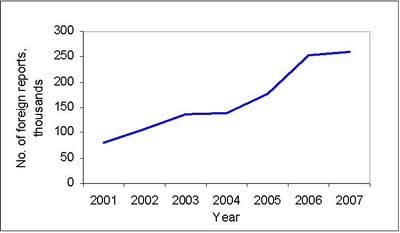 Figure 2: Number of foreign AR reports received by Health Canada from 2001 to 2007