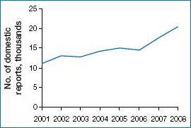 Figure 1: Number of domestic reports of adverse reactions received by Health Canada from 2001 to 2008