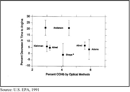 Figure <br />1. The Effect of Exposure to Carbon Monoxide on the Time to Onset of Angina in <br />Five Key Studies