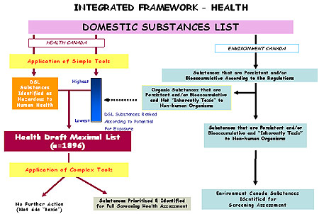 Figure 3: Integrated Framework - Health