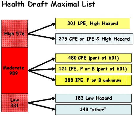 Figure 4: Health Draft Maximal List