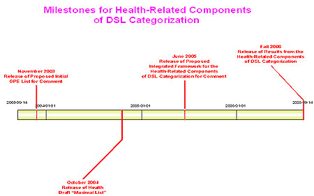 Figure 5: Milestones for Health-Related Components of DSL Categorization