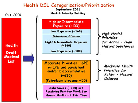 Figure 6: Health DSL Categorization/Prioritization