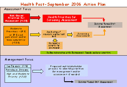 Figure 7: Health Post - September 2006 Action Plan
