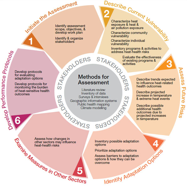 Figure 3: Steps for conducting an extreme heat and health vulnerability assessment
