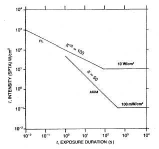 Intensity / Exposure graph