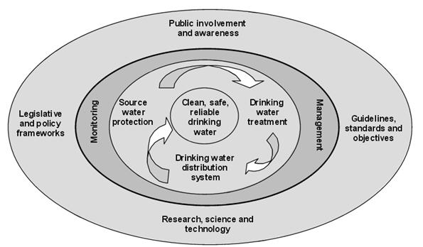 An image depicting the elements of the multi-barrier approach to safe drinking water.