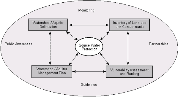 An image depicting the elements of source water protection.