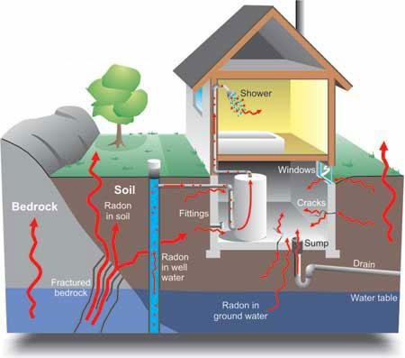 Diagram of how radon enters a house