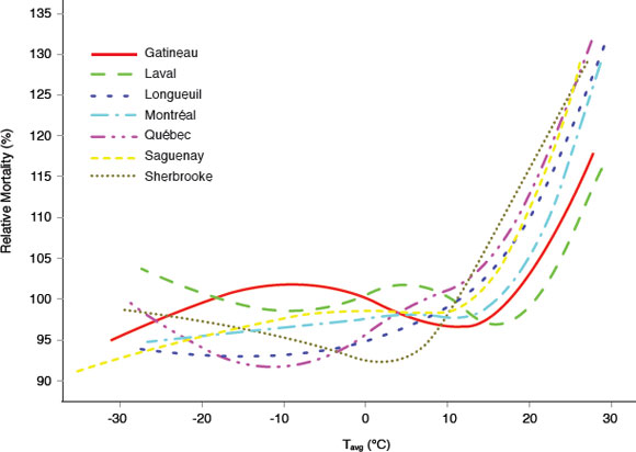 The relationship between temperature and mortality in seven Canadian cities.