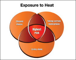 Risk factors associated with exposure to heat