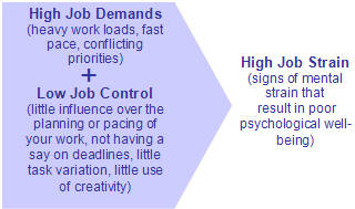 High job demands when coupled with low job control produce high job strain.