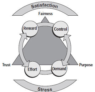 The Demand/Control, Effort/Reward, Fairness, Purpose and Trust Relationship