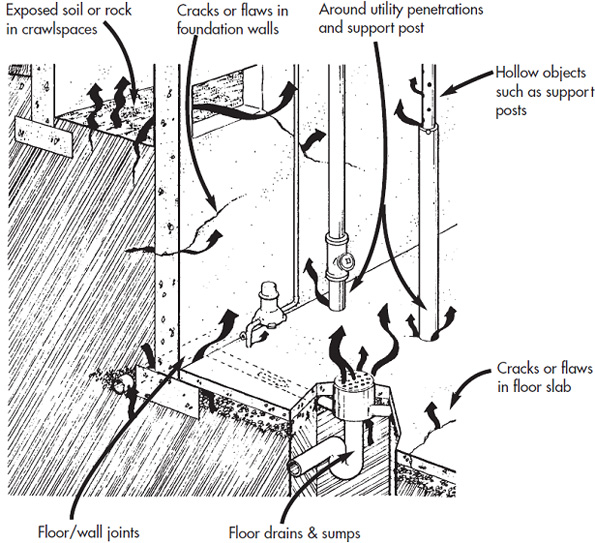 Typical radon entry routes in poured concrete foundation walls and floors