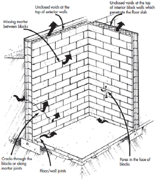 Typical radon entry routes in concrete block foundation walls