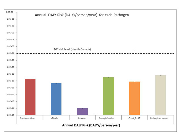 A bar graph showing the estimated annual burden of illness resulting from the consumption of river water treated using conventional filtration without disinfection. The burden of illness is shown in DALYs per person per year for each of Cryptosporidium, Giardia, rotavirus, Campylobacter, E. coli O157:H7 and the total DALYs for these pathogens combined.