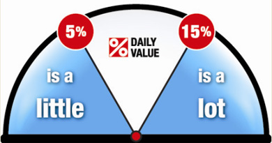 % Daily Value Meter