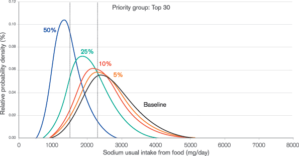 Figure 1 Model of sodium usual intake distribution curves with reductions of 5%, 10%, 25% and 50% applied to the sodium content of all foods in the top 30 sodium contributing food groups, for females aged 19 years and older