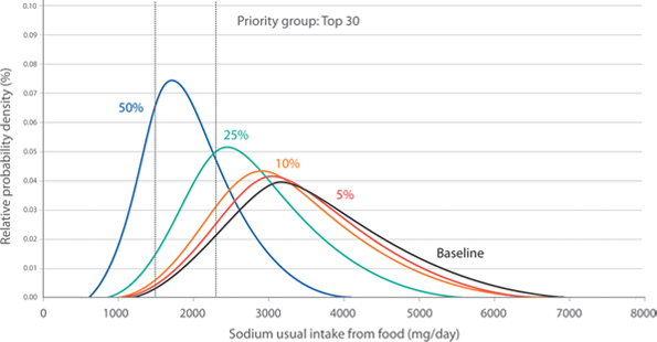 Figure 2 Model of sodium usual intake distribution curves with reductions of 5%, 10%, 25% and 50% applied to the sodium content of all foods in the top 30 sodium contributing food groups, for males aged 19 years and older