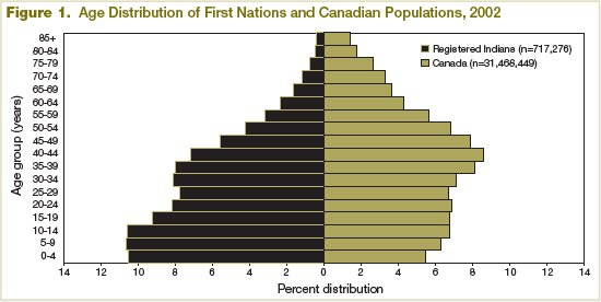 Figure 1 - Age Distribution of First Nations and Canadian Populations (2002)