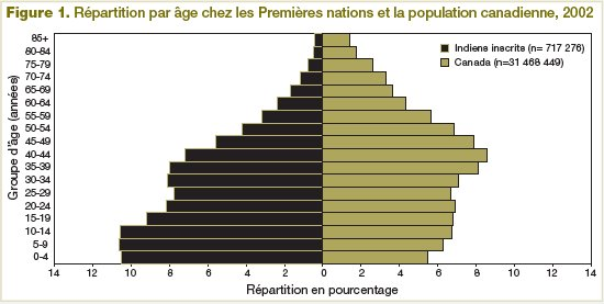 Figure 1 R�partition par �ge chez les Premi�res nations et la population canadienne (2002)