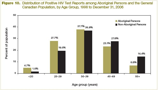 Figure 10 - Distribution of Positive Human Immunodeficiency Virus Test Reports among Aboriginal Persons and the General Canadian Population, by Age Group (1998 to December 31, 2006)