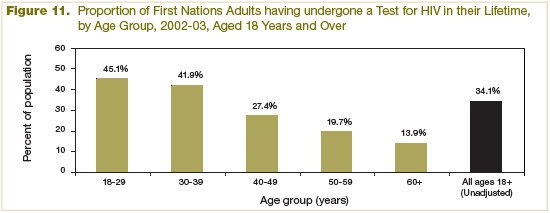 Figure 11 Proportion of First Nations Adults having undergone a Test for Human Immunodeficiency Virus in their Lifetime, by Age Group, Aged 18 Years and Over (2002-2003)