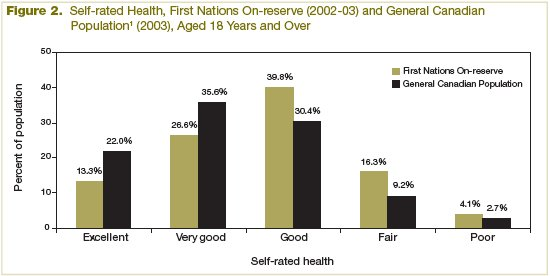 Figure 2 Self-rated Health, First Nations On-reserve (2002-2003) and General Canadian Population (2003), Aged 18 years and Over