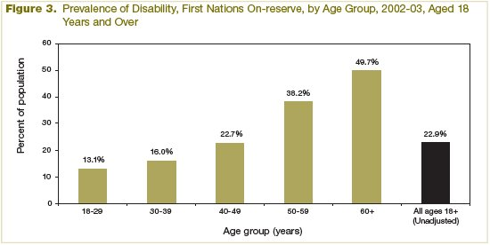 Figure 3 Prevalence of Disability, First Nations On-reserve, by Age Group (2002-2003), Aged 18 Years and Over