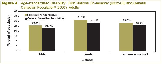 Figure 4 Age-adjusted Disability, First Nation On-reserve (2002-2003) and General Canadian Population (2003), Adults by Gender